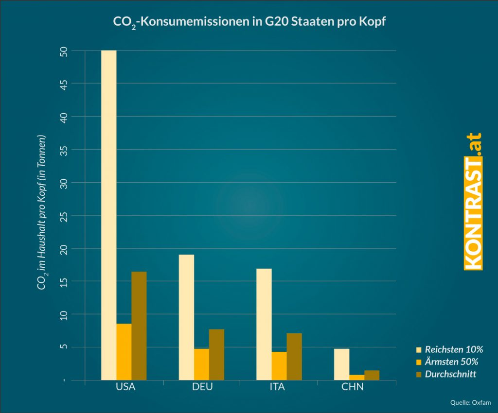 Die Reichen sind mit ihrem hohen CO2 Ausstoß die Verursacher der Klimakrise