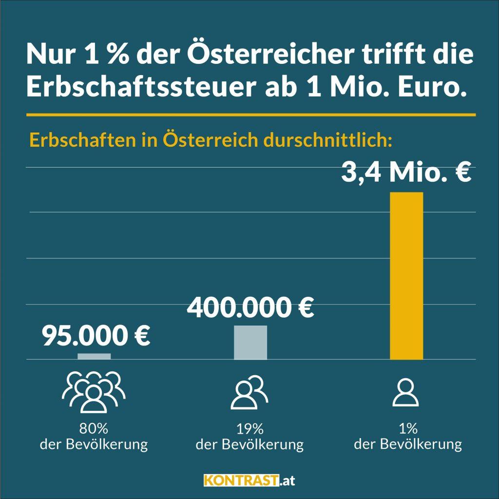 In Österreich wird Vermögen vererbt