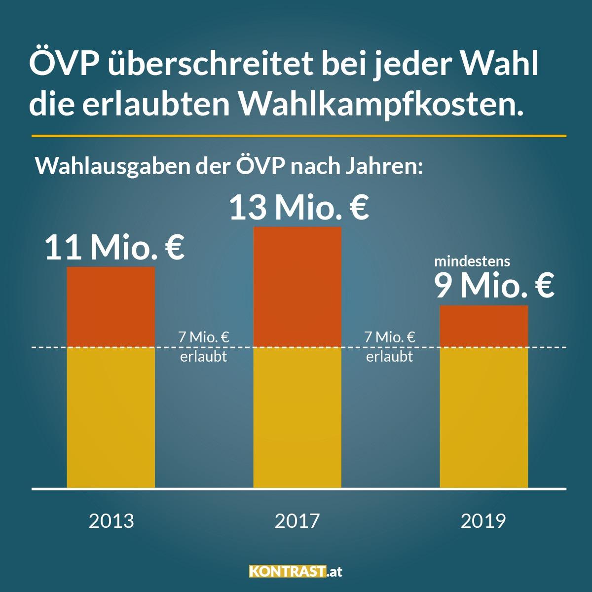 Die Grafik zeigt die Wahlkampfausgaben der ÖVP. Der Falter deckte auf dass die Volkspartei auch heuer 2 Millionen mehr als erlaubt im Wahlkampf ausgeben wird.