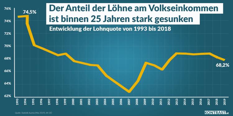 Einkommensentwicklung Österreich Lohnquote