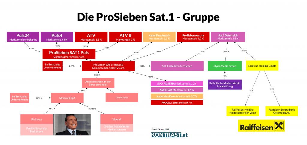 Fernsehen in Österreich: Die ProSieben, Sat1 Gruppe mit Puls4 und ATV