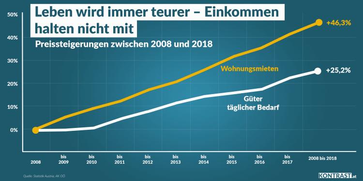 Einkommensentwicklung Österreich wohnen leben kosten