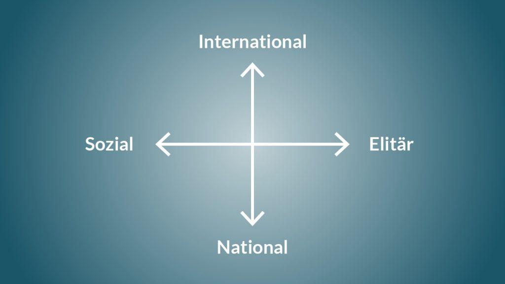 Piketty Kaptial und Ideologie Zusammenfassung