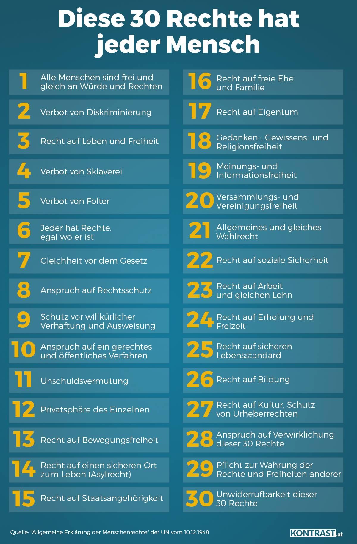 menschenrechte liste