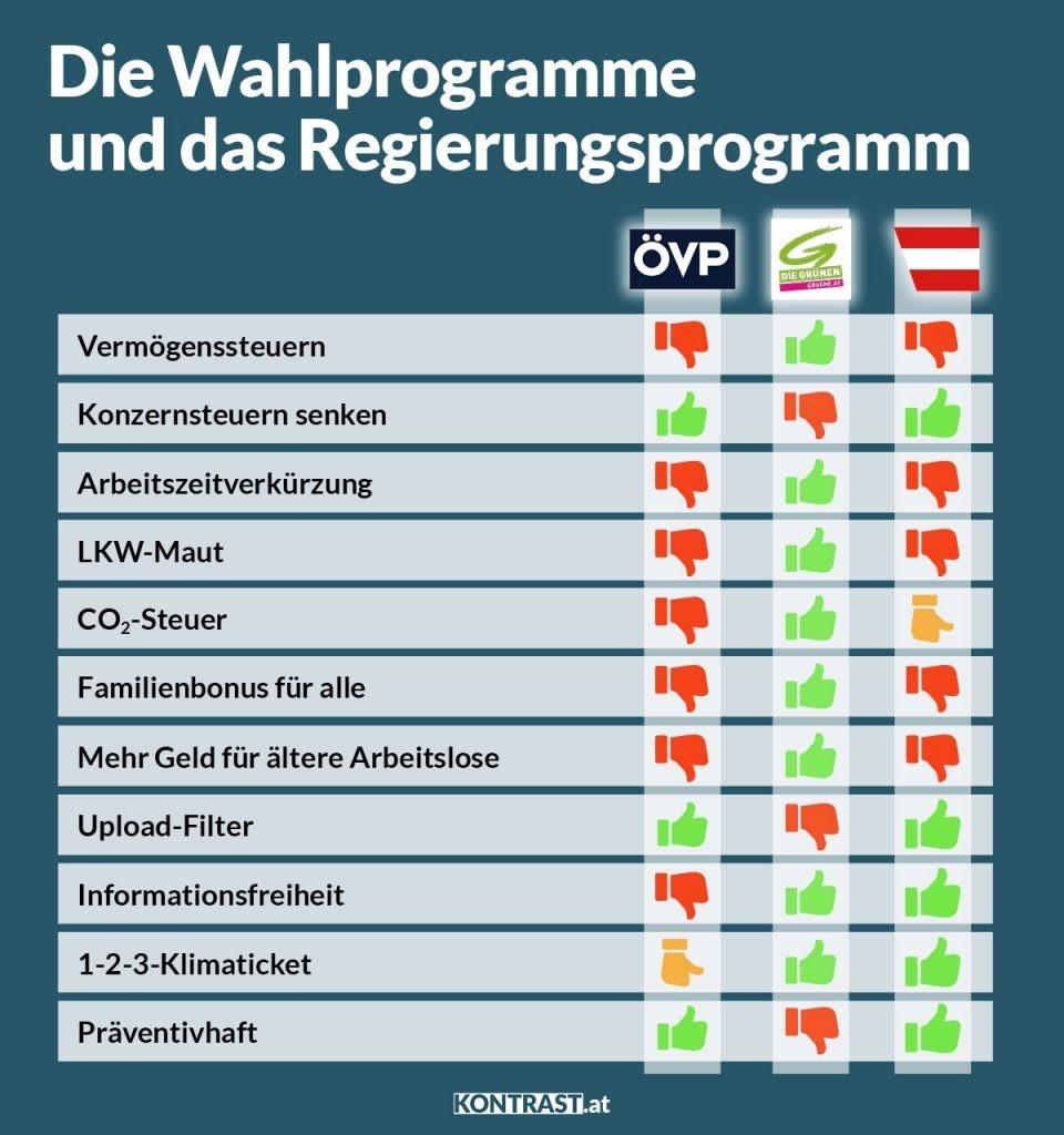 Regierungsprogramm 2020: Grüne und ÖVP Vergleich