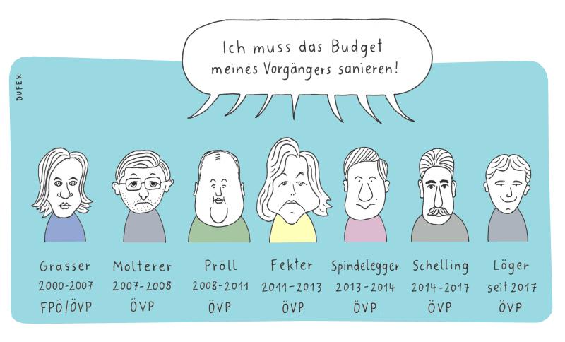 finanzminister övp budget