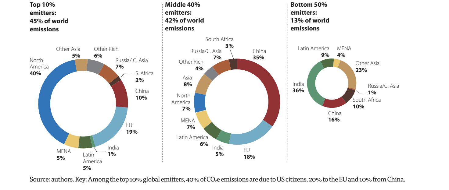 Statistik: die reichsten 10% sind für 45% der Emissionen verantwortlich. Bleibt dieser Zustand erhalten, wird die Abbremsung des Klimawandels erschwert.