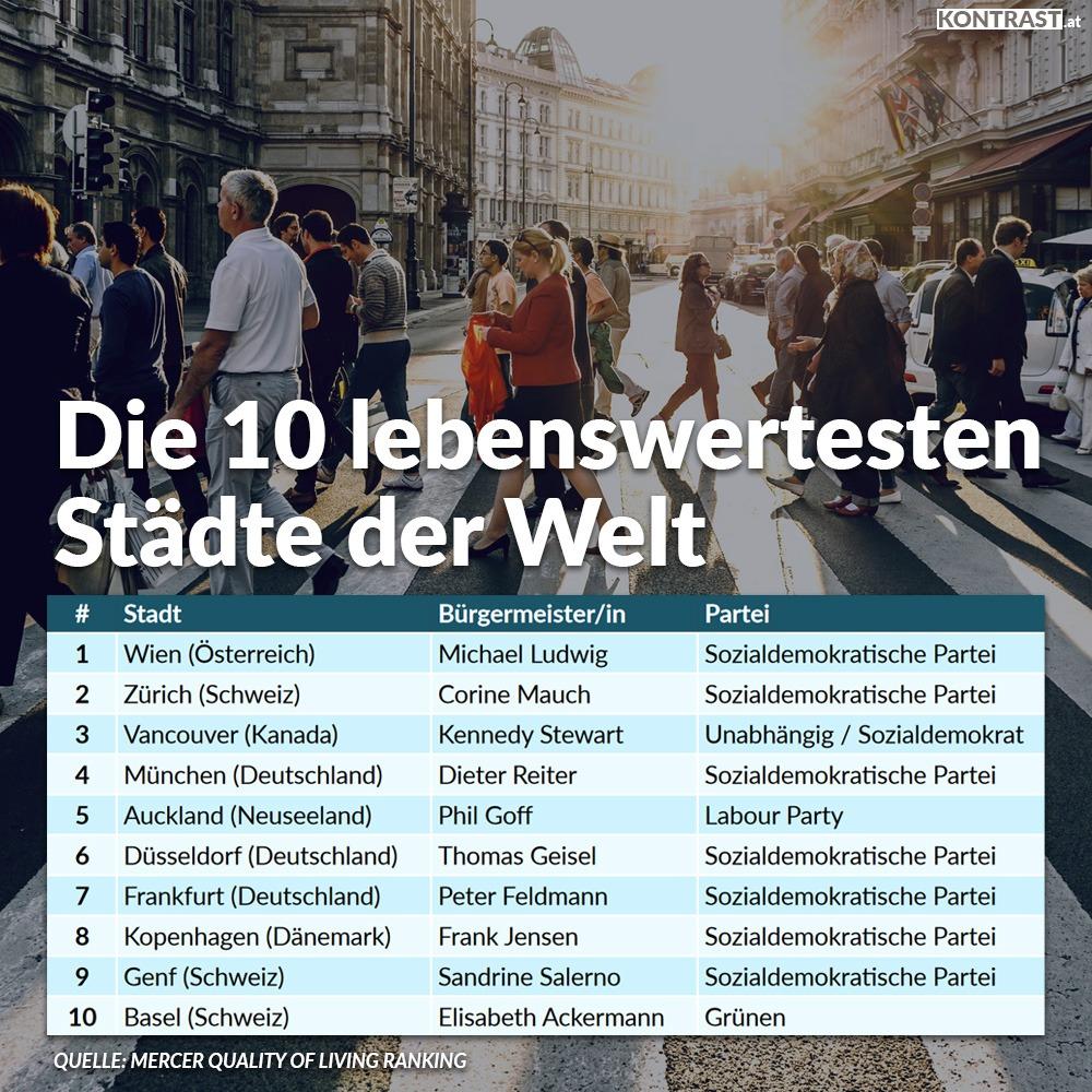 Warum sind die lebenswertesten Städte der Welt so lebenswert? Vor allem wegen ihren linken Regierungen.