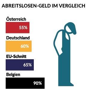 Unterstützung Arbeitslosigkeit Österreich Deutschland
