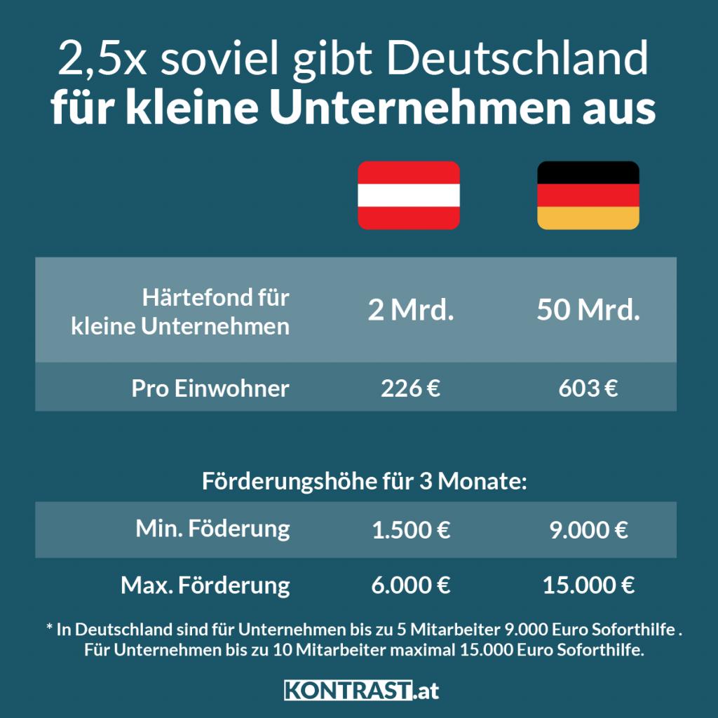 Wie die Arbeitslosigkeit in Deutschland im Vergleich zu Österreich niedrig gehalten wurden: Wesentlich höhere Förderungen..