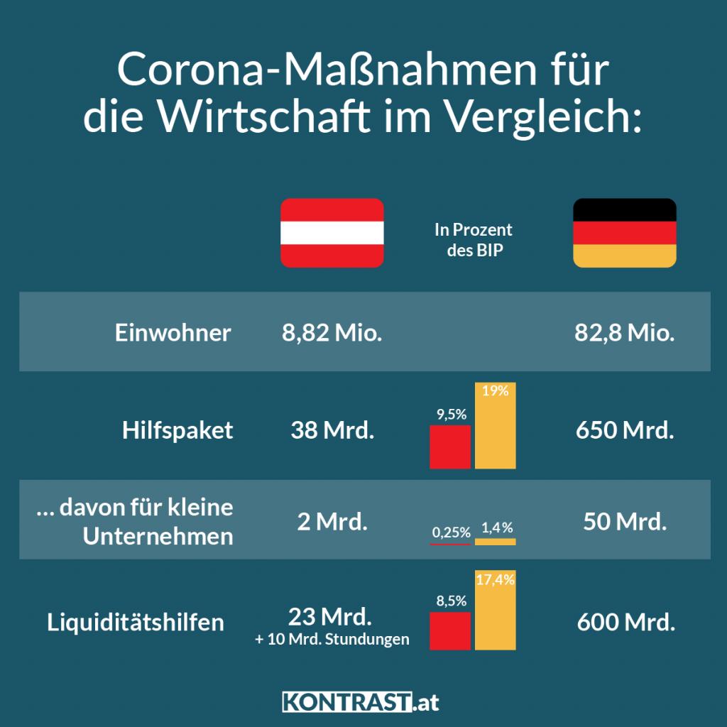 Härtefallfonds Konjunkturpaket im Vergleich: Kleinunternehmen bekommen in Deutschland mehr Unterstützung