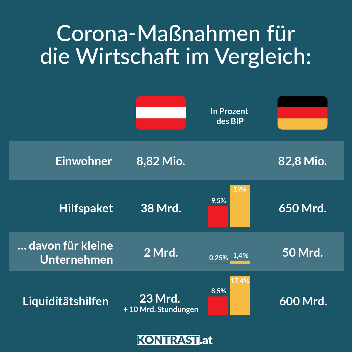 Vergleich der Corona-Maßnahmen von Deutschland und Österreich.