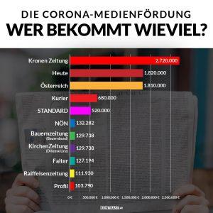 Nicht nur Oe24 TV bekommt eine hohe Medienförderung auch andere Produkte von Wolfgang Fellner erhalten eniges, wie etwa die Tageszeitung Österreich, die Grafik zeigt die 1,8 Millionen Euro, die diese Zeitung erhalten hat im Vergleich mit anderen Zeitungen.