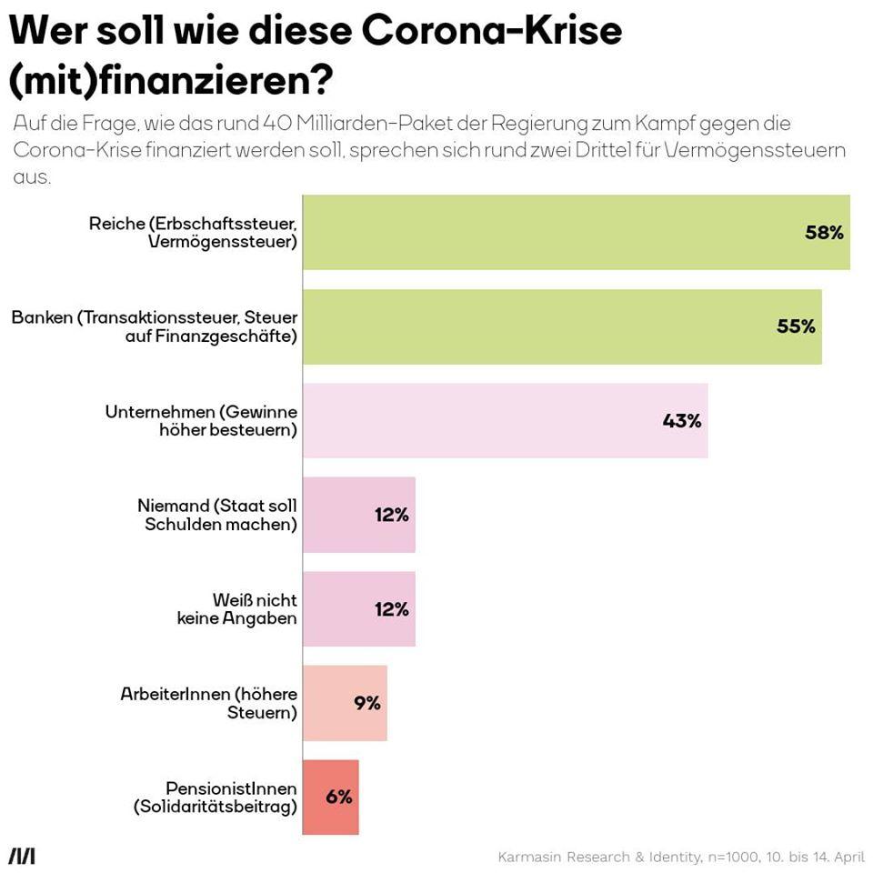 Wirtschaftshilfe Corona Vermögenssteuer