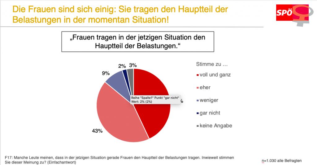 Arbeitslosigkeit unter Corona: Frauen fuerchten sich, so eine Umfrage der SPÖ Frauen