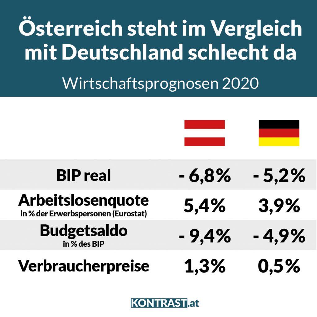 Vergleich Arbeitslosigkeit Österreich Deutschland