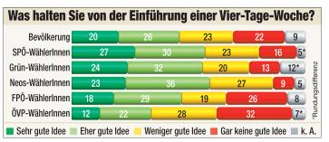 4-Tage-Woche Umfrage SPÖ Grün News FPÖ ÖVP