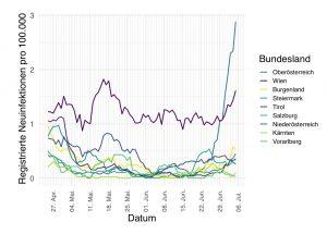 In der Fleischindustrie kommt es in Oberösterreich vermehrt zu Corona fällen. Wie in Deutschland bei der Fleischfabrik von Tönies kann sich in der Fleischfabrik der Virus besonders gut ausbreiten. Schlachthof ist keiner betroffen. Die Fälle in der Fleischindustrie führen auch zu einem deutlichen Anstieg von Corona Fällen in Oberösterreich, wie die Grafik zeigt.