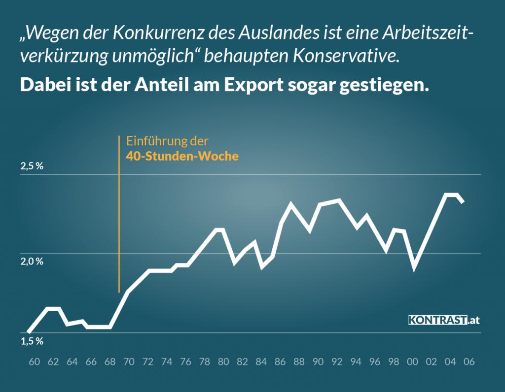Geschichte der Arbeitszeitverkürzung in Österreich