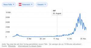 alle corona-massnahmen fehler österreich: Corona-Zahlen