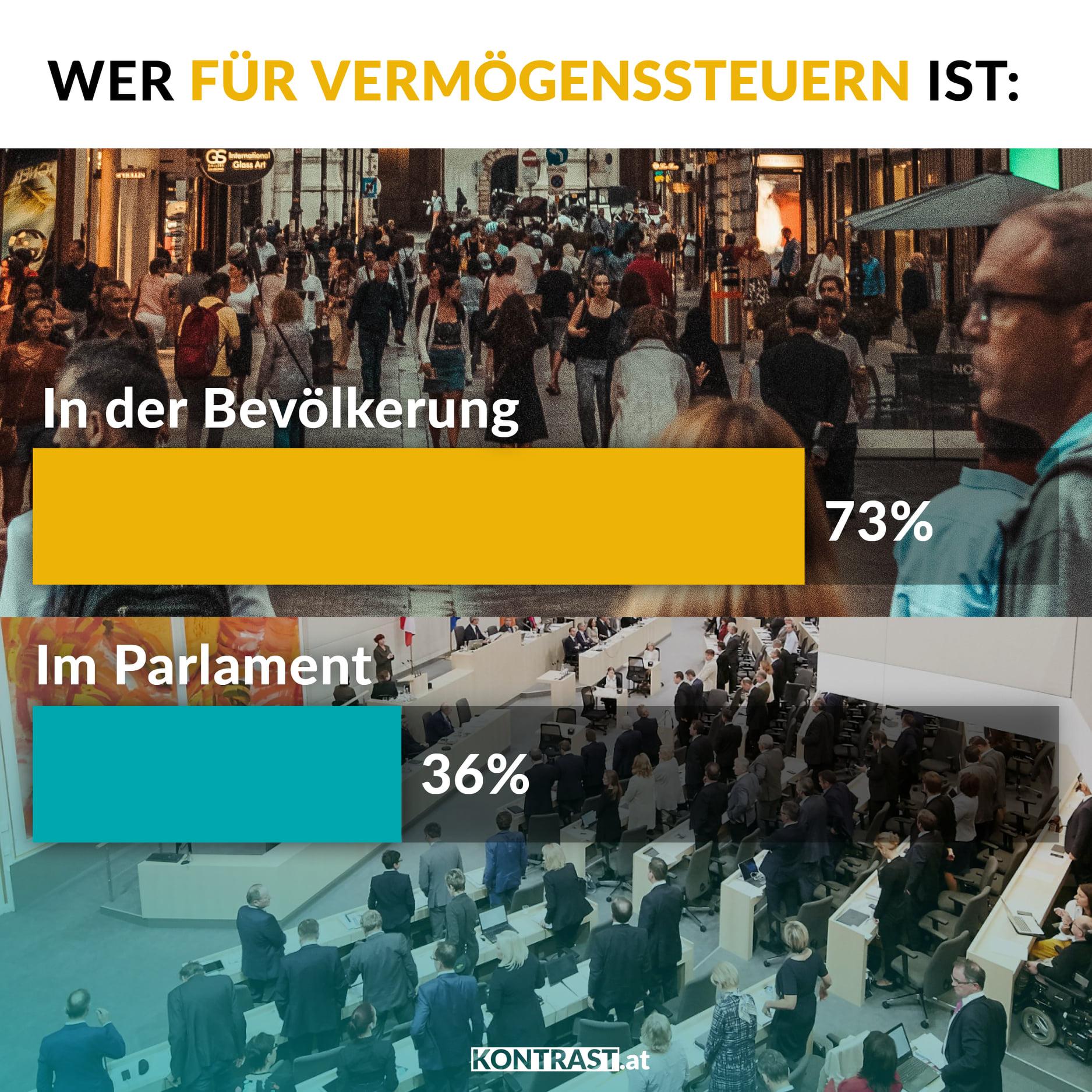 alle corona-massnahmen und fehler in österreich: keine Vermögenssteuer