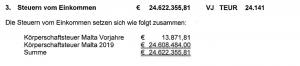 Bild zeigt einen Ausschnitt der Bilanz der XXX Lutz Marken GmbH in Malta. Mit dieser Konstruktion spart XXX Lutz Steuern