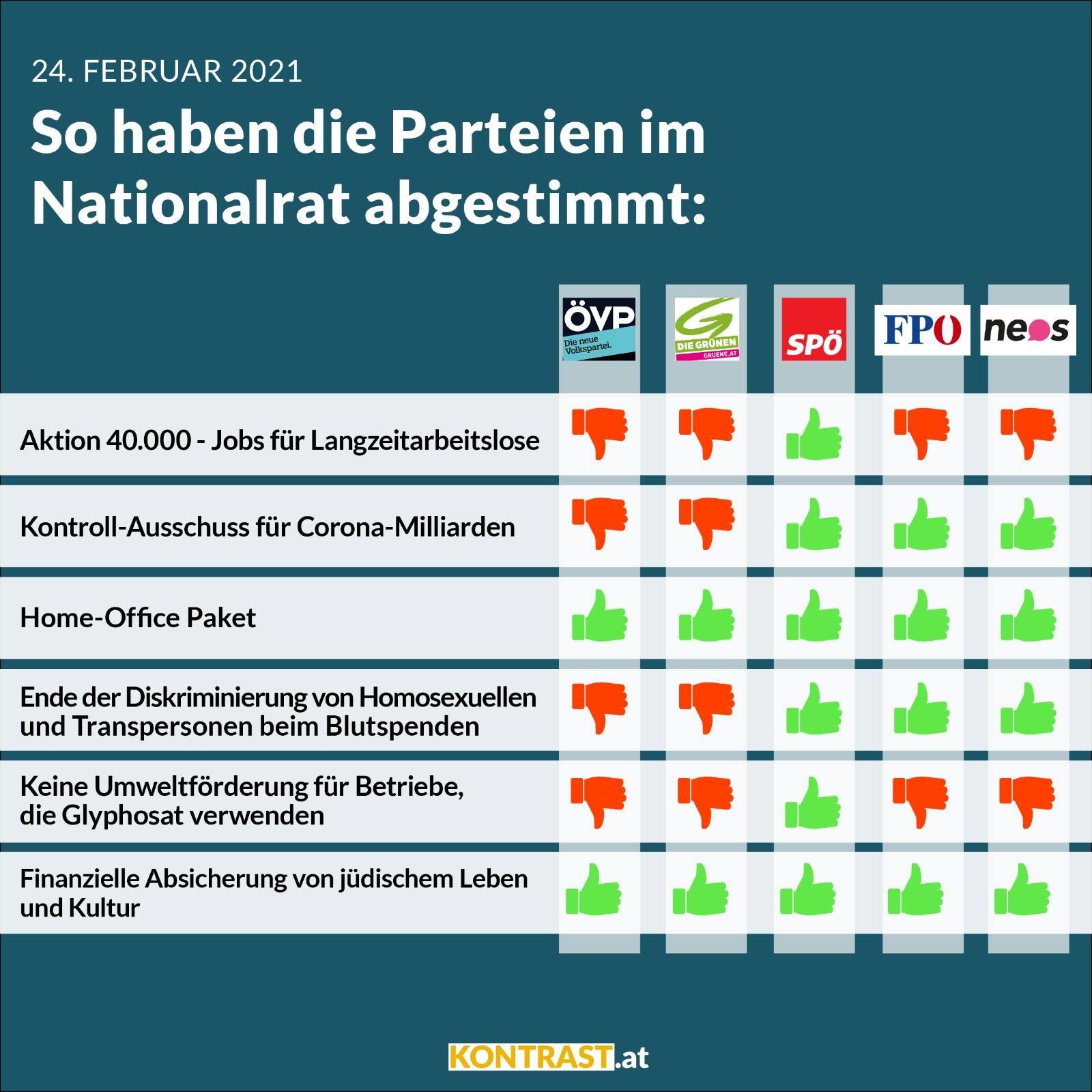 Abstimmungsverhalten im Nationalrat, 24. Februar 2021