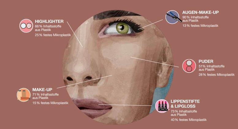 Mikroplastik in Kosmetikprodukten