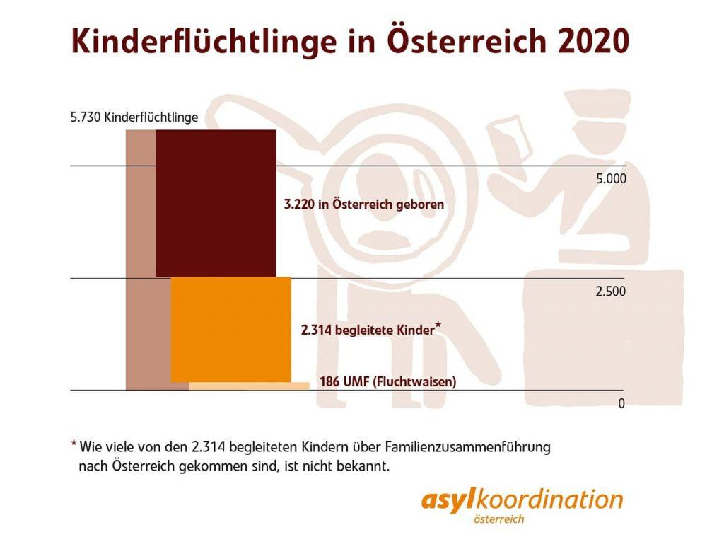 wie viele geflüchtete kinder gibt es in österreich