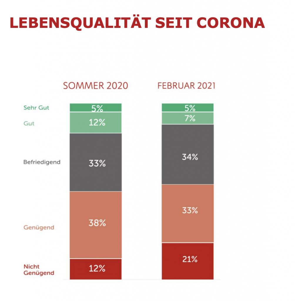 corona-krise: kinder in armut härter bei Lebensqualität getroffen