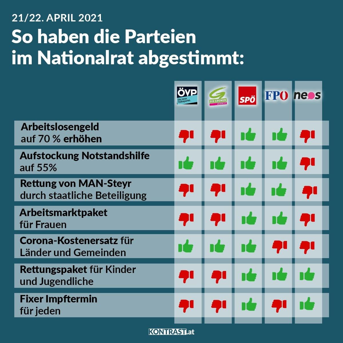 Abstimmungsverhalten im Nationalrat, 21. und 22. April 2021