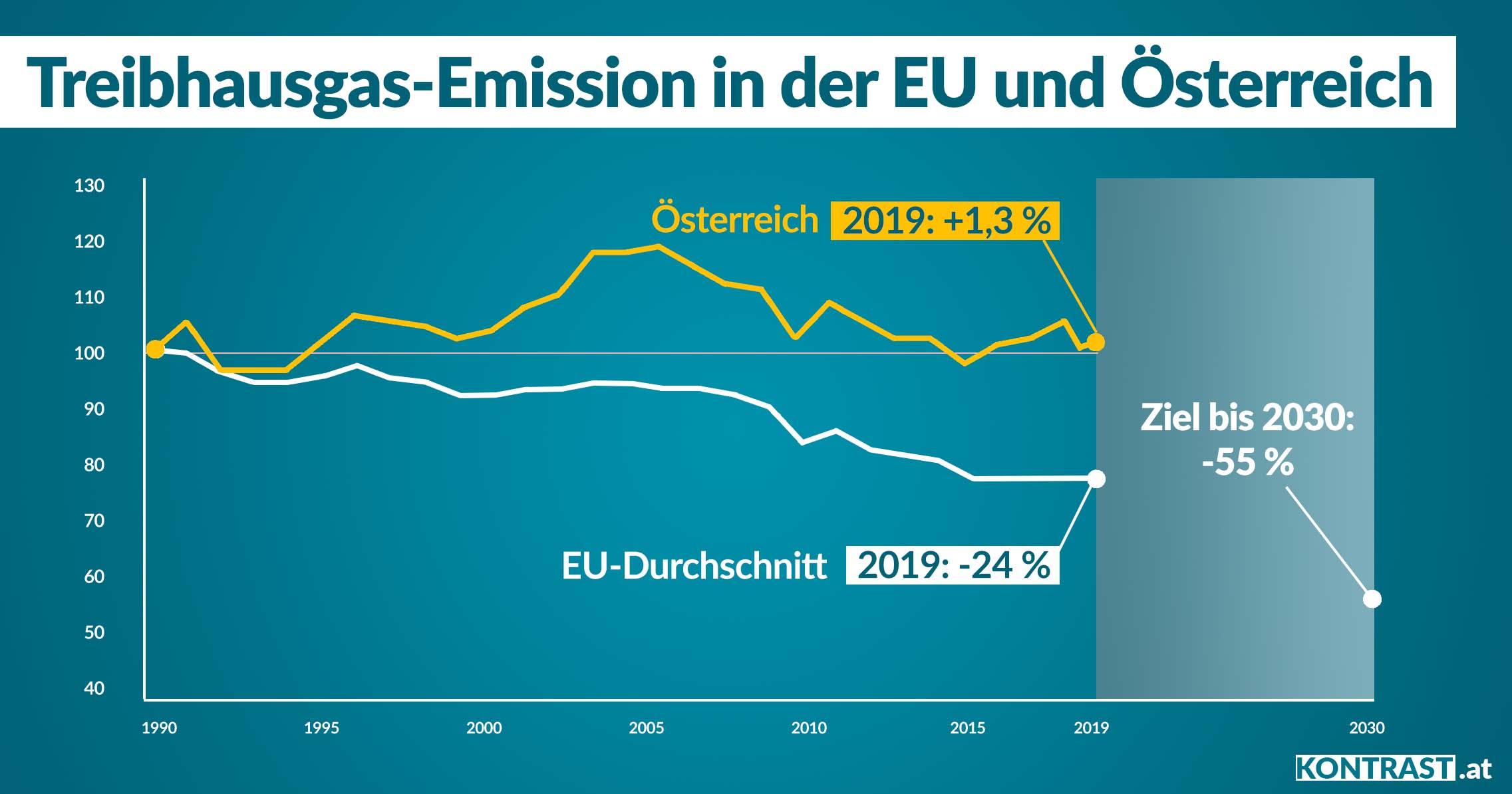 Treibhausgas-Emission in der EU und Österreich