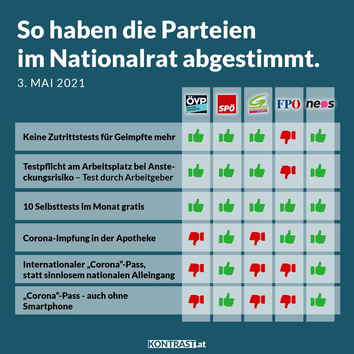 Abstimmungsverhalten im Nationalrat 3. Mai 2021