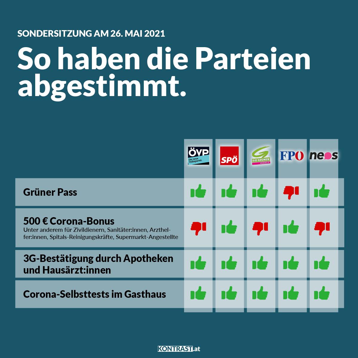 Abstimmungsverhalten Nationalrat-Sondersitzung 26. Mai 2021