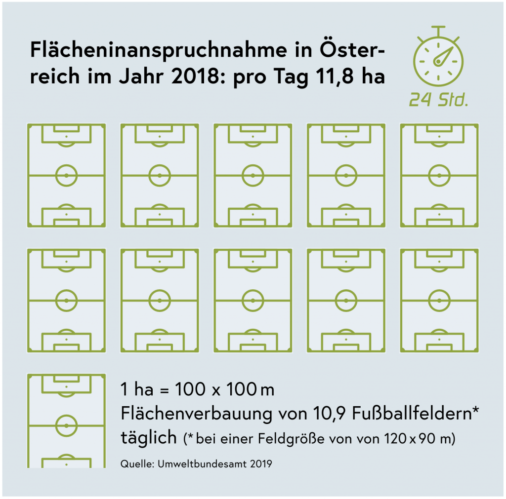Flächenverbrauch Österreich