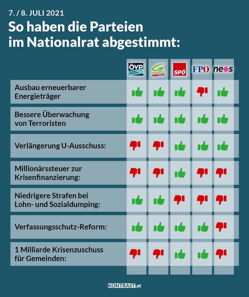 Abstimmungsverhalten Nationalrat 7./8. Juli 2021