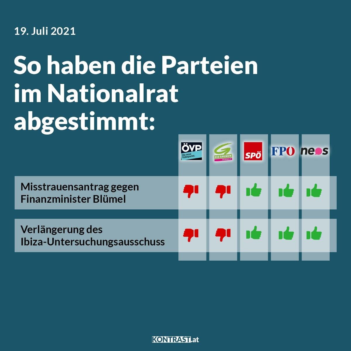 Abstimmungsverhalten im Nationalrat 19. Juli 2021