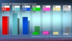 Wahlergebnis Grafik ORF