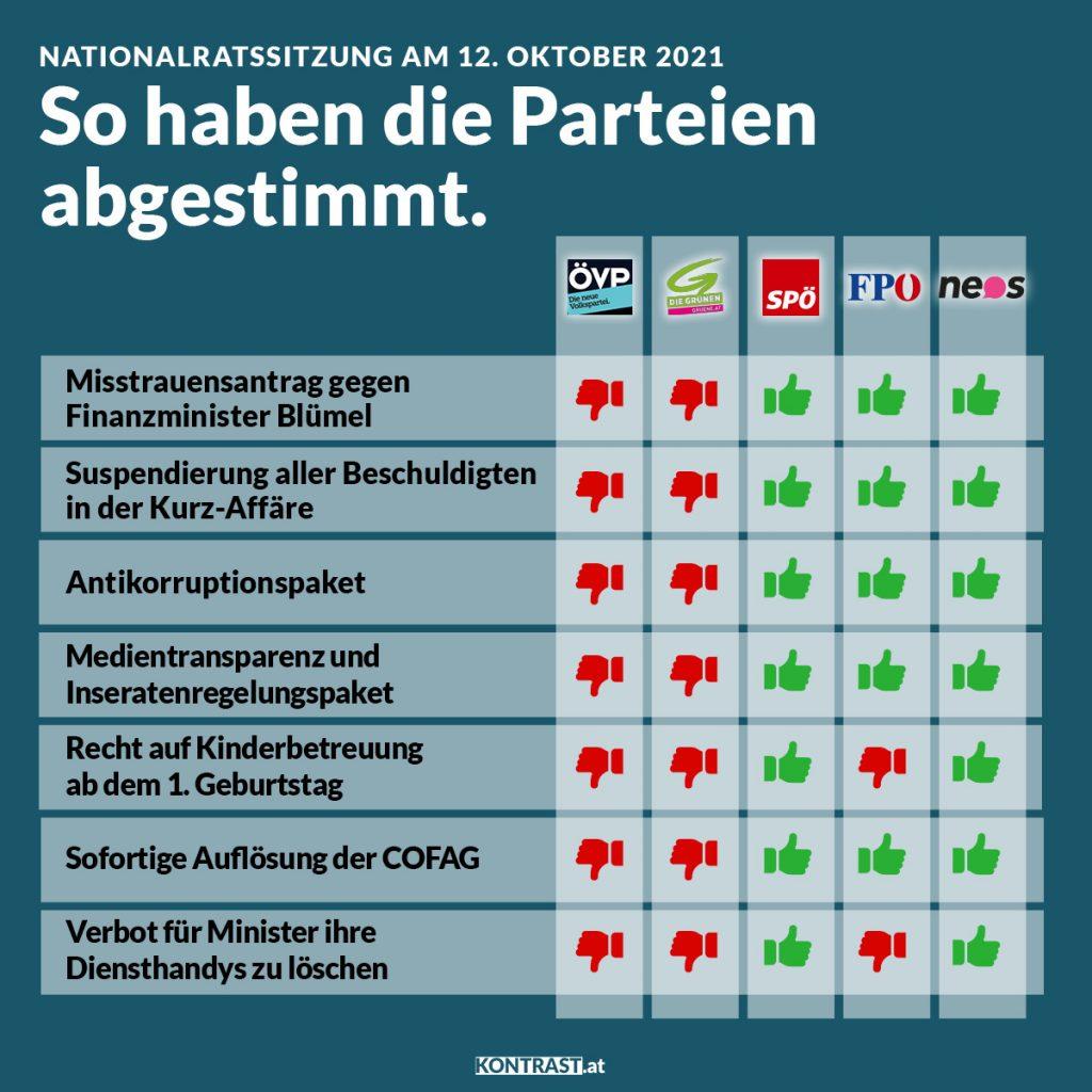 Abstimmungen Nationalrat vom 12. Oktober 2021