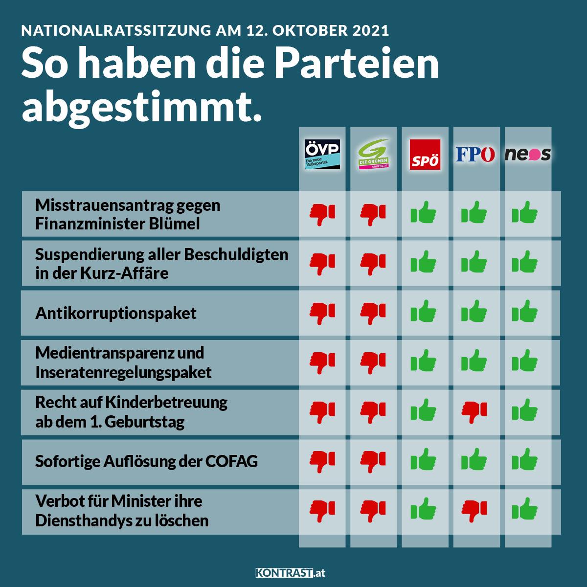 Abstimmungsverhalten im Nationalrat 12. Oktober 2021