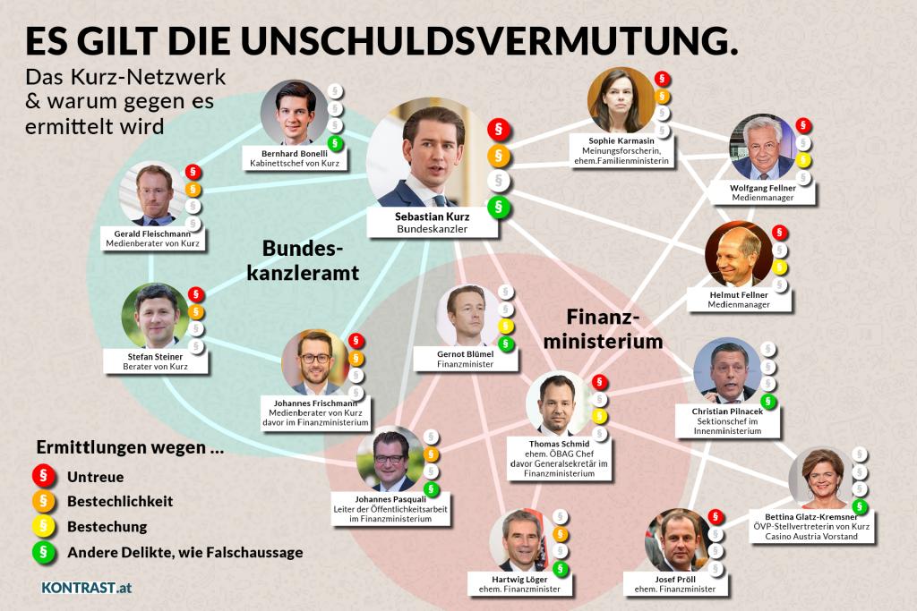 Alexander Schallenberg Bundeskanzler; Ermittlungen gegen övp politiker