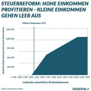 Steuerreform övp grüne